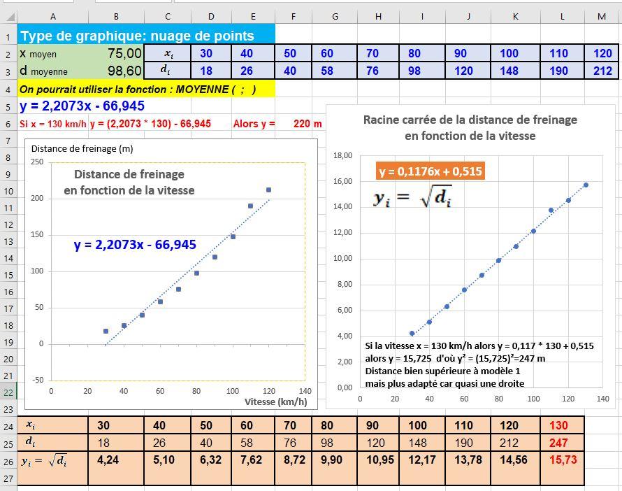 Statistiques à 2 variables
